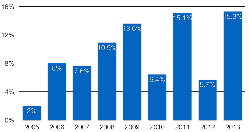 Donations as % of assets 2005-2013