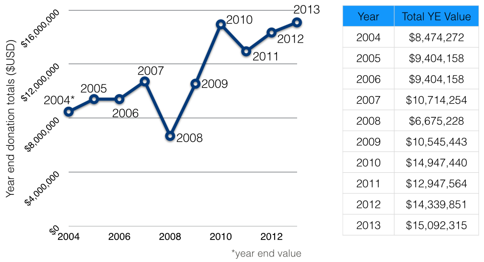 Smiley faceAverall Asset Growth 2005-2013 align=